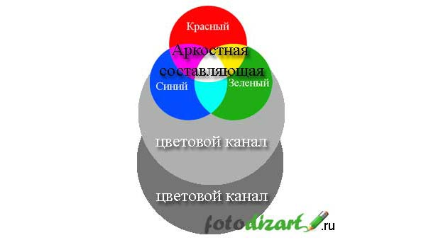 цветовая модель lab-color