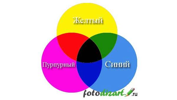 Цветовая модель smyk