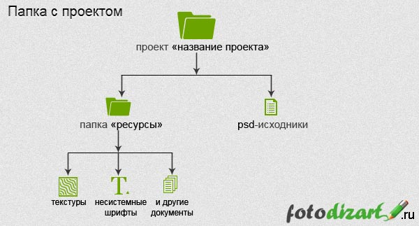 основы веб дизайна
